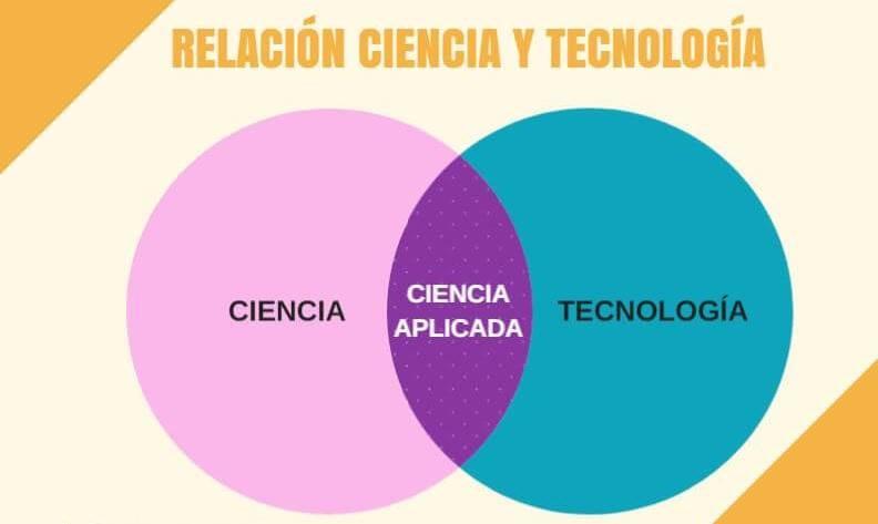 Ministerio de Ciencia, Conocimiento, Innovación y Tecnología