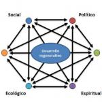 ¿Desarrollo sustentable o desarrollo regenerativo?