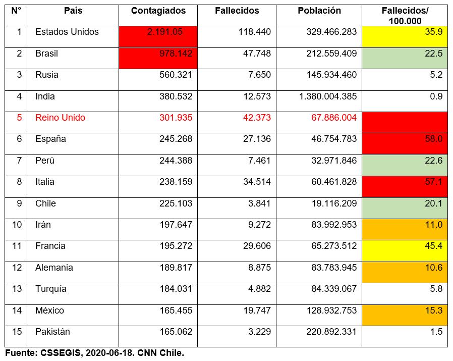Los 15 Países más afectados Población Mundial por Coronavirus