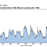 Nuevo record mundial:  418 [ppm] de CO2 en la atmósfera