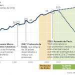 Los límites del optimismo en materia climática