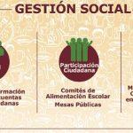 Deducción a la gestión social