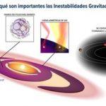 Astrónomas chilenas lideran hallazgo clave sobre la formación de planetas gigantes