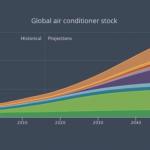 Aire acondicionado: Bendición o maldición para enfrentar la Crisis Climática